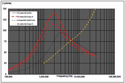 Ferrite Mix Selection - Palomar Engineers®