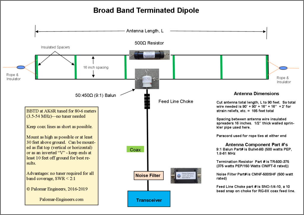 Broad Band Terminated Dipoles (BBTD, T2FD) - Palomar Engineers®