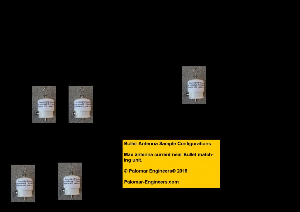 Bullet Configurations