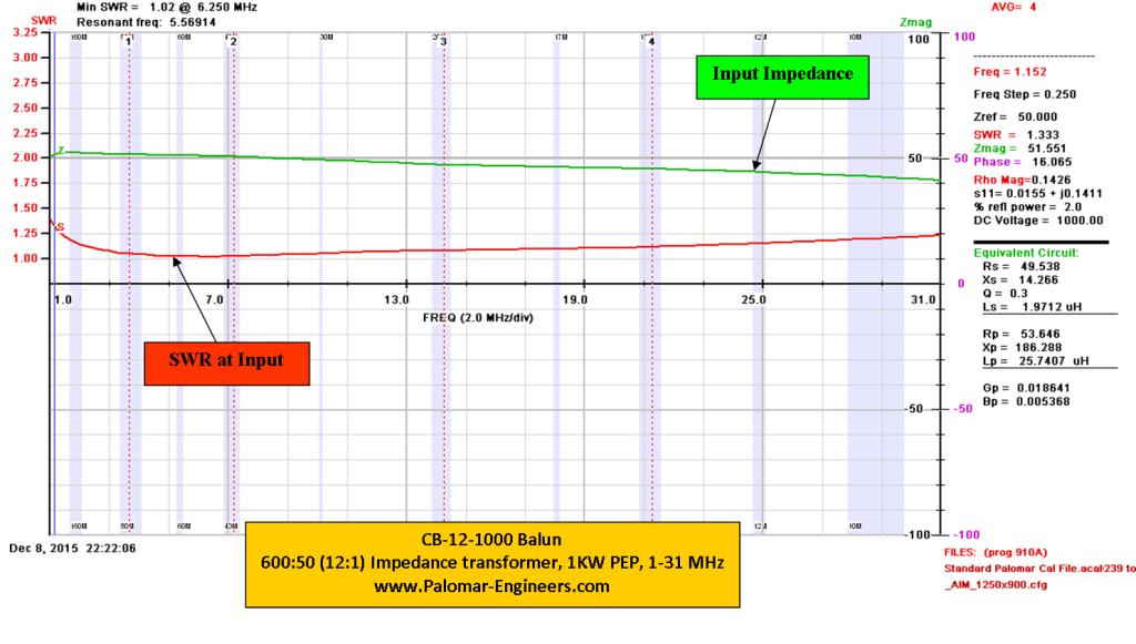 CB-12-1000 Graph