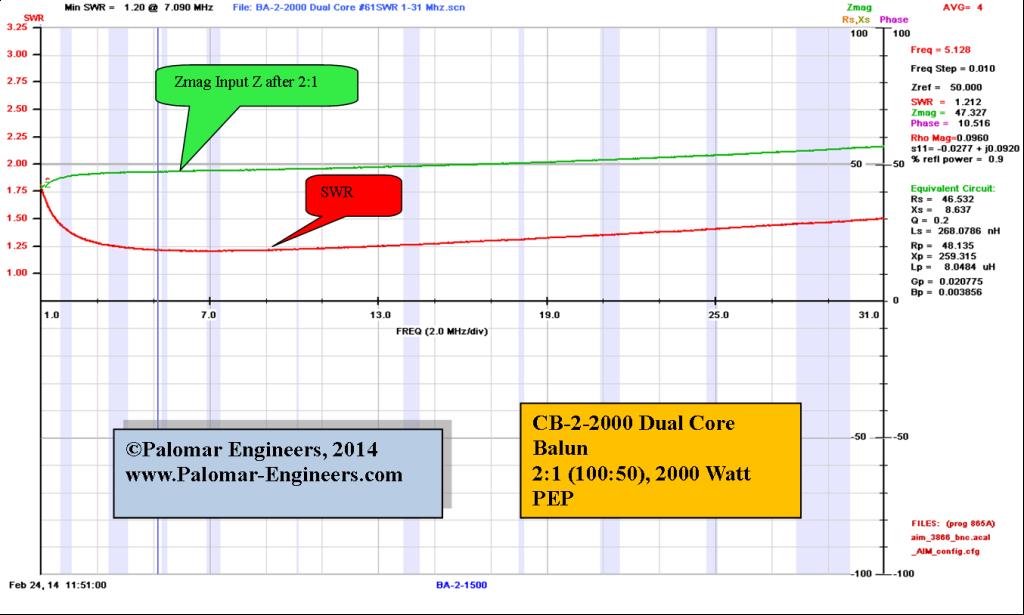 CB-2-2000DCV SWR 1-31 Mhz 6 to 3 #61x2
