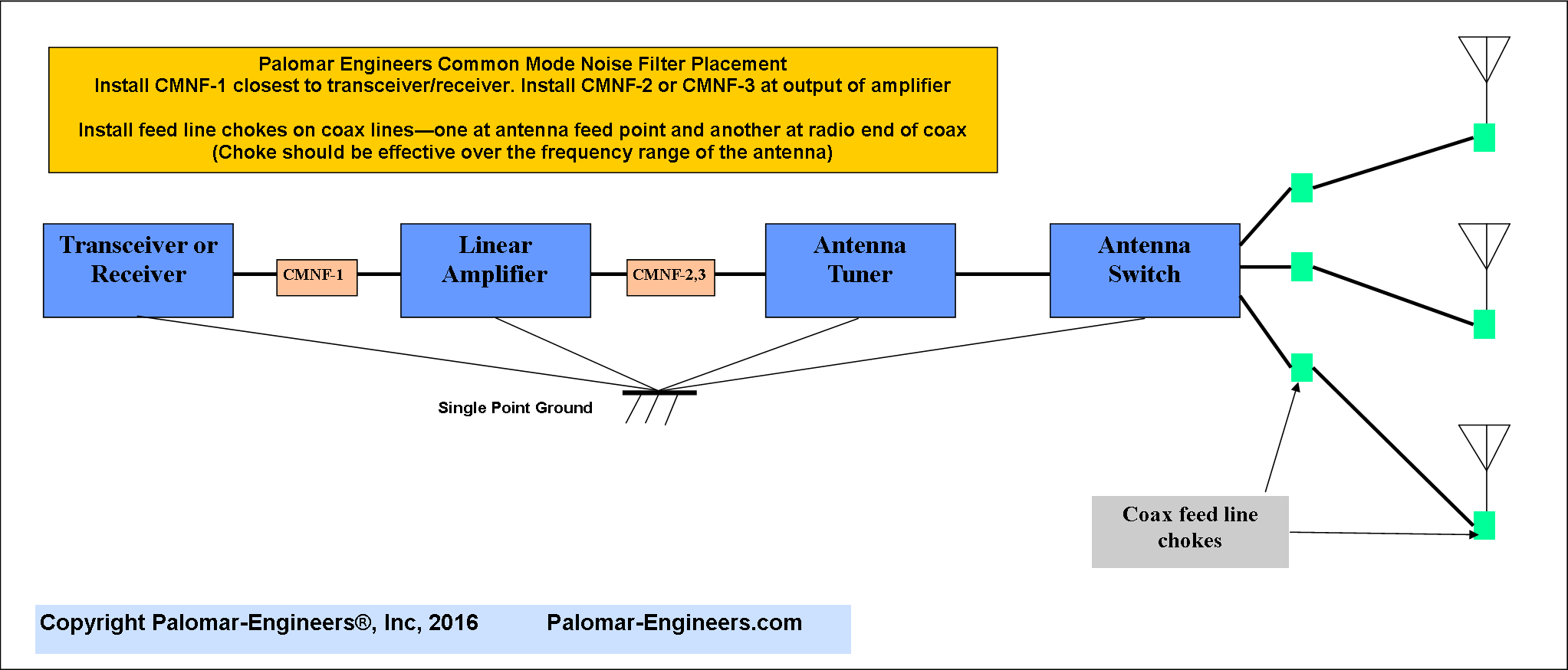 Common Mode Noise Filter Coax Palomar Engineers Amplifier Circuit With Signal Input Amplifiercircuit Cmnf Installation Diagram 2