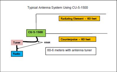 CU 5 1500 antenna - 5:1 Baluns/Ununs