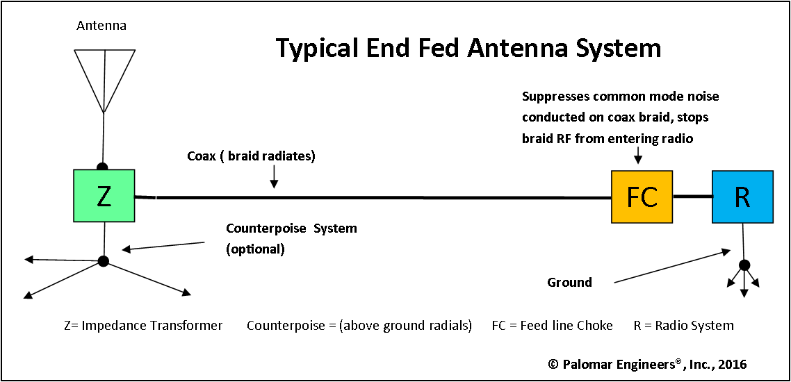 end-fed-antenna-chain
