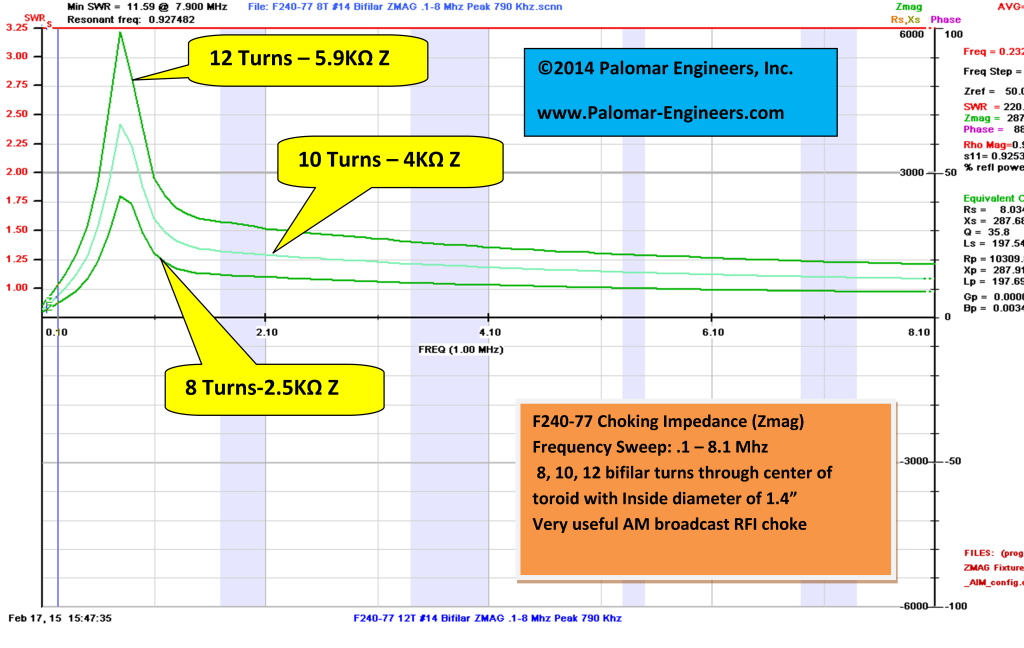 F240-77 Turns Comparison from .1 - 8.1 Mhz
