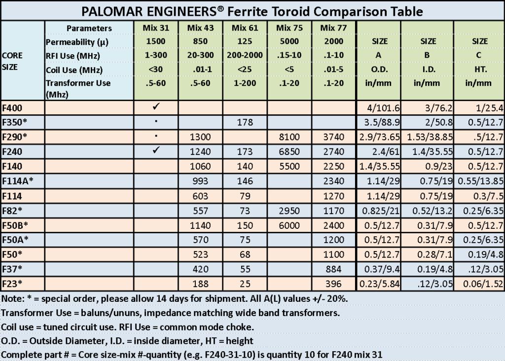 Ferrite Toroid Comparison Table 1 1024x732 - Ferrite Ring Toroid Specs