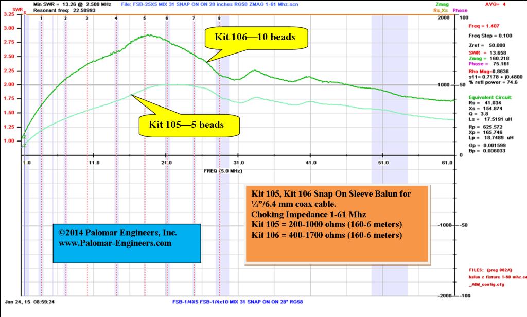 Kit 105 106 Graph