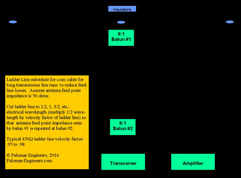 Ladder Line sub for coax 1024x756 - Ladder Line Fed Antennas