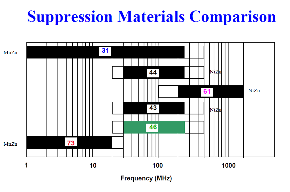 Mix Suppression Comparison