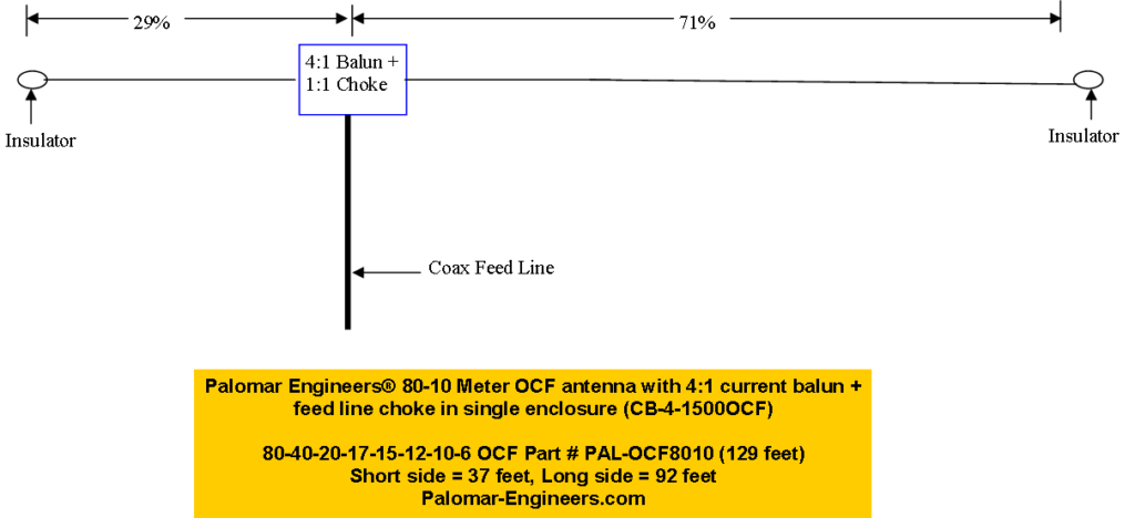 PAL 8010OCF Antenna Layout 129FT 2020 1024x468 - Off Center Fed Dipole Notes