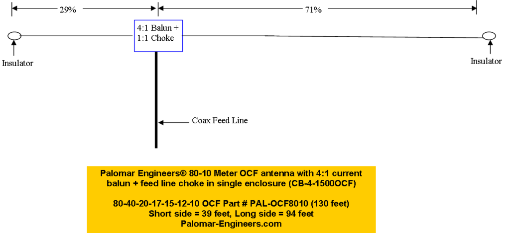 PAL 8010OCF Antenna Layout v2 1024x469 - Off Center Fed Dipole Notes