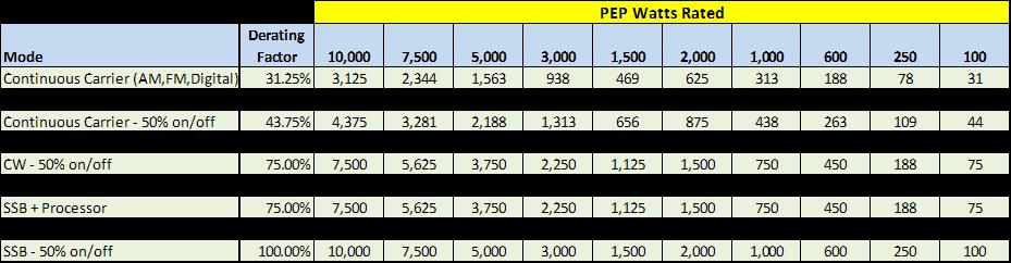 Choke & Transformer Power Ratings - Palomar Engineers®