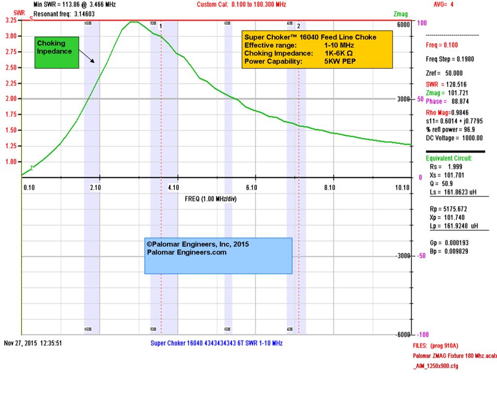 Super Choker 16040 Z Graph