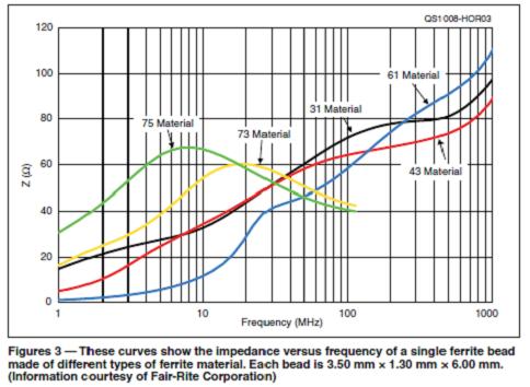 Toroid Mix Comparison Graph - Ferrite Ring Toroid Specs