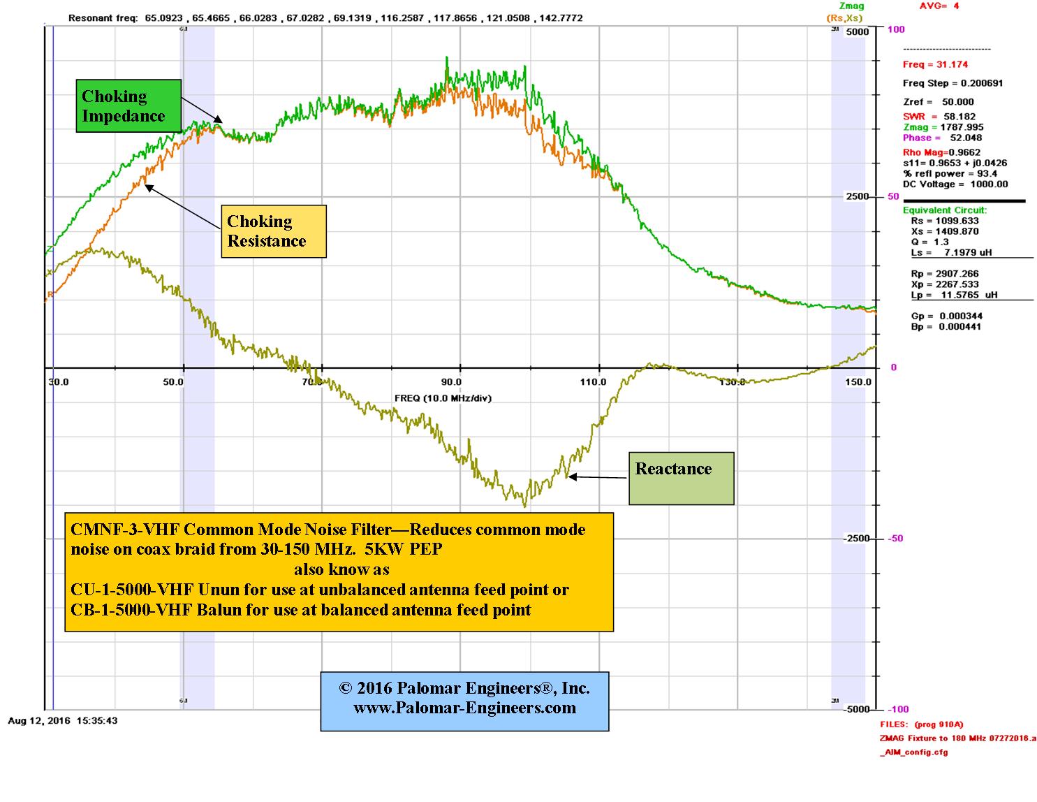 cmnf-3-vhf graph