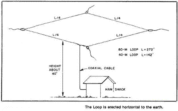 80m Inverted V Dipole Length