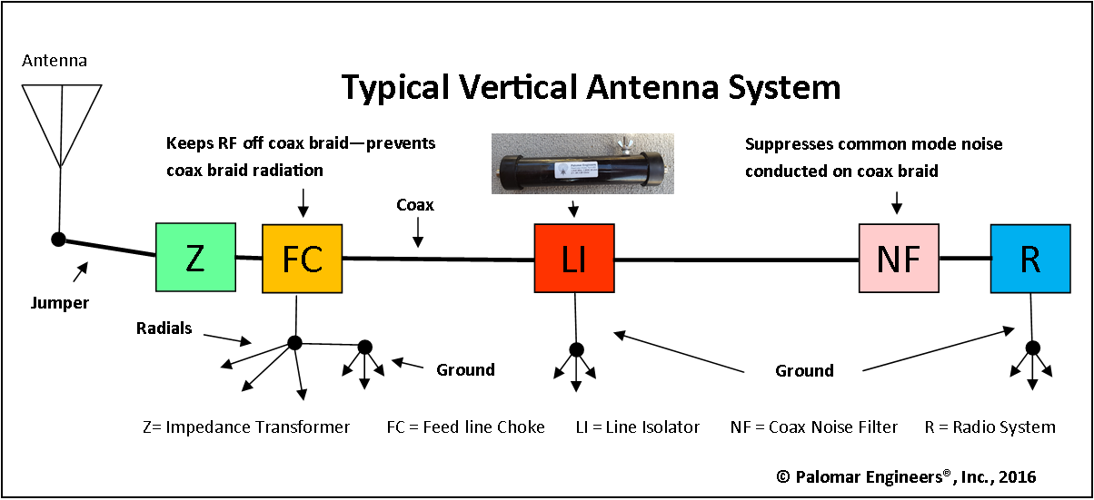 Vertical Antennas - Palomar Engineers®
